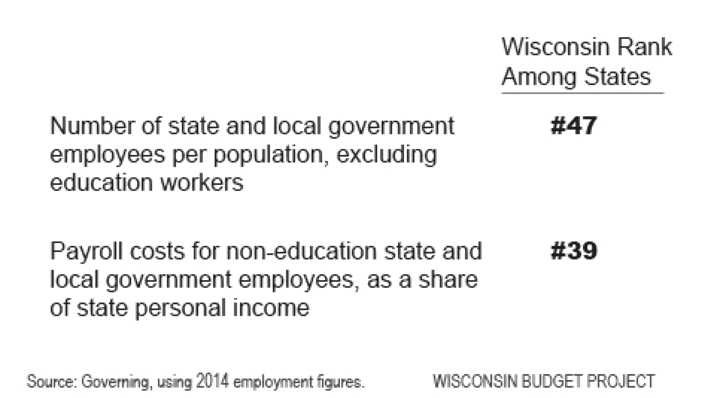Wisconsin's Public Sector is Leaner than Most Other States