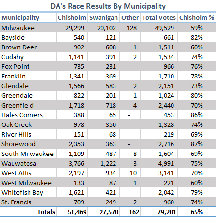 Municipal voting results