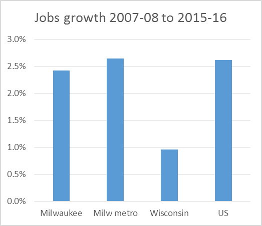 Job Growth 2007-08 to 2015-16