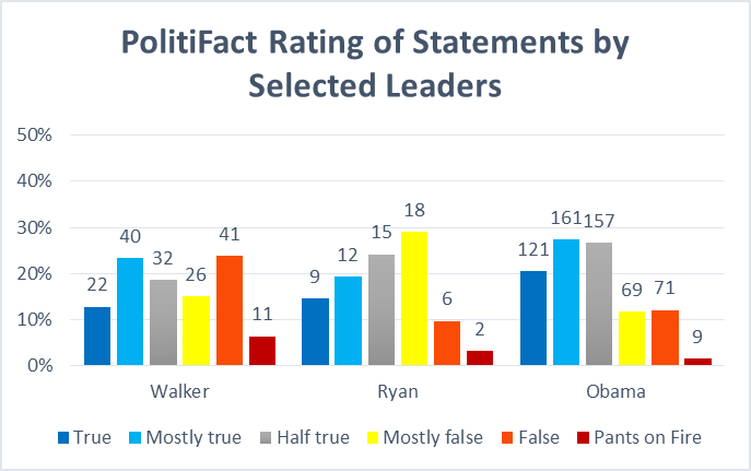 PolitiFact Rating of States by Selected Leaders