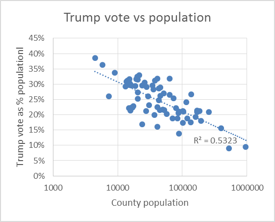 Trump Vote vs Population