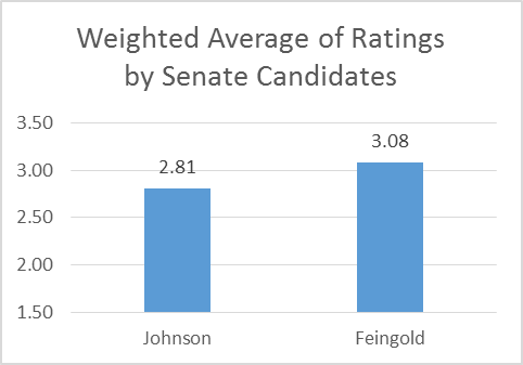 Weighted Average of Ratings by Senate Candidates