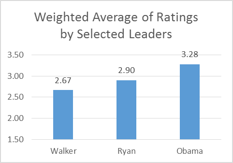 Weighted Average of Ratings by Selected Leaders