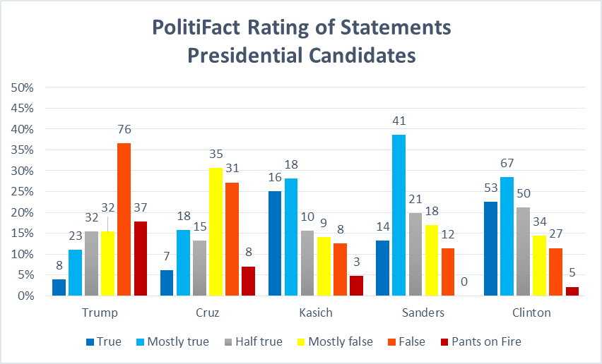 PolitiFact Rating of Statements Presidential Candidates