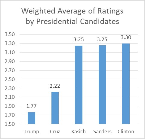 Weighted Average of Ratings by Presidential Candidates
