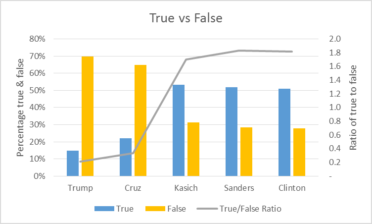 True vs False