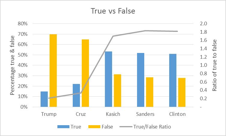 True vs False