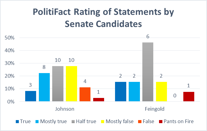 PolitiFact Rating of States by Senate Candidates
