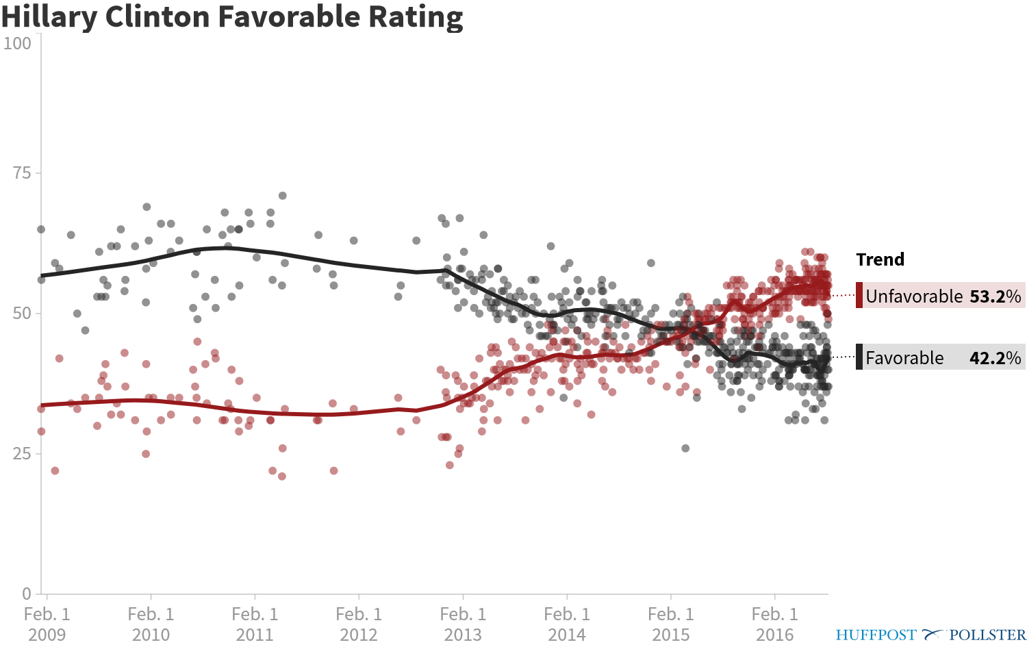 Hillary Clinton Favorable Rating
