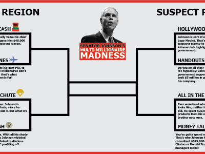 Senator Johnson's Multi-Millionaire Madness Bracket Challenge