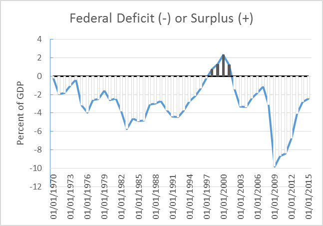 Federal Deficit (-) or Surplus (+)