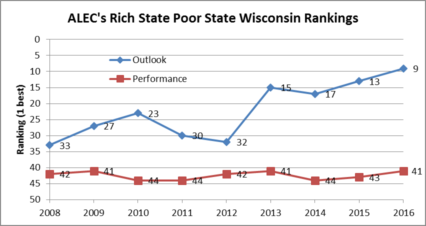 ALEC's Rich State Poor State Wisconsin Rankings