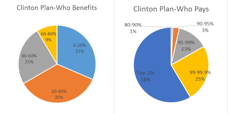Clinton Plan--Who Benefits and Clinton Plan--Who Pays