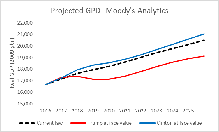 Projected GDP--Moody's Analytics
