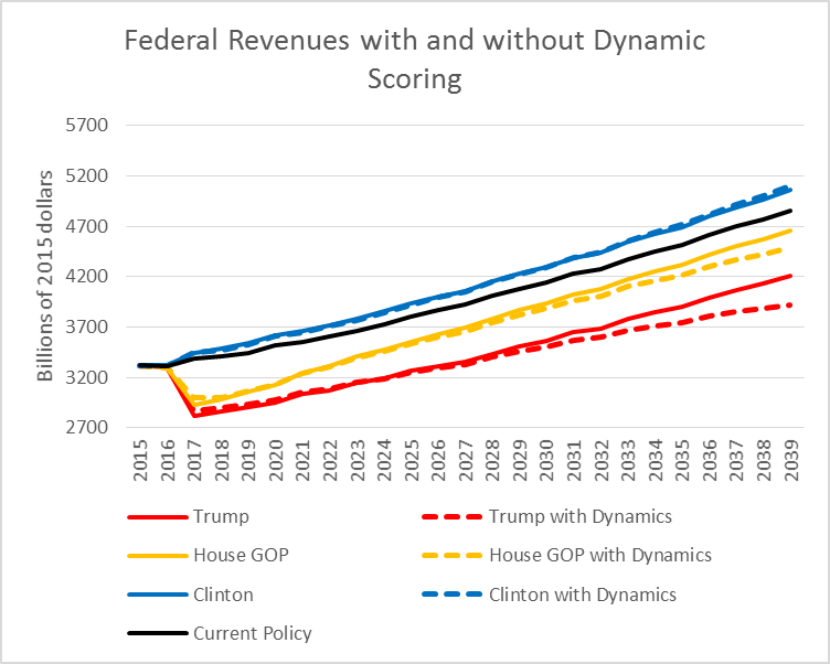 Federal Revenues with and without Dynamic Scoring