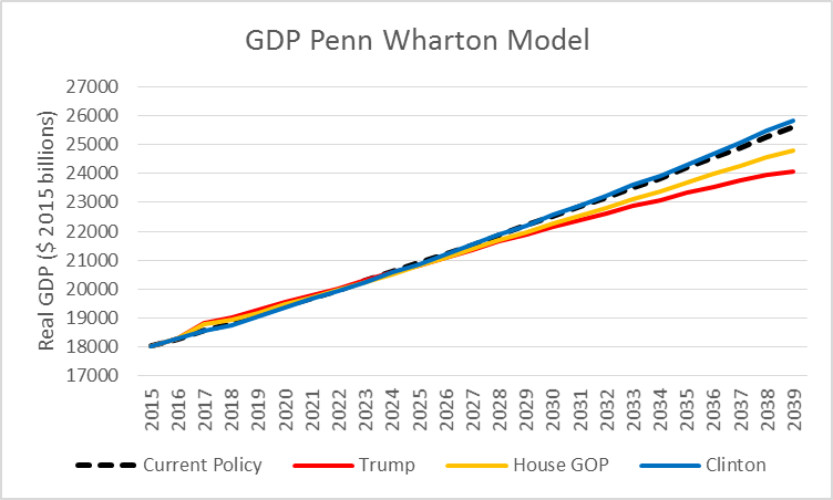 GDP Penn Wharton Model