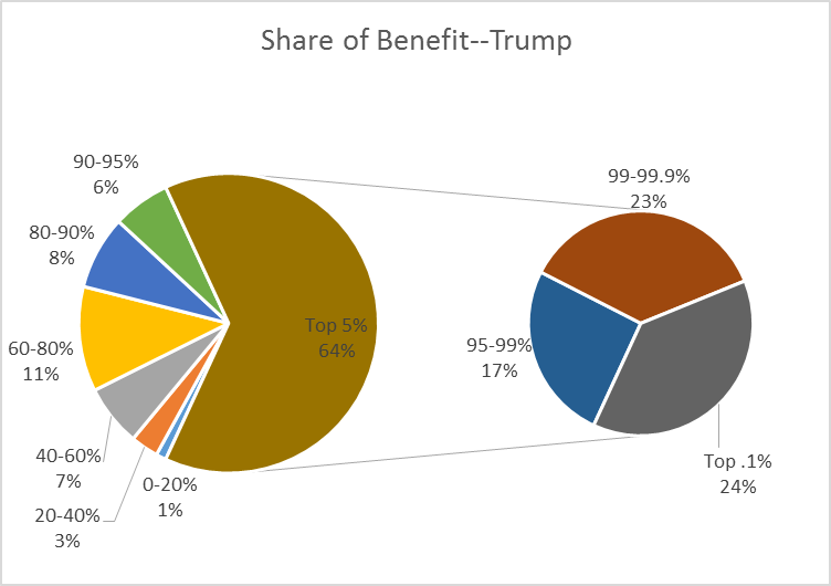 Share of Benefit--Trump