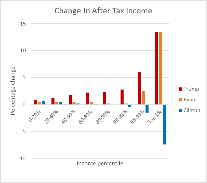 Change in After Tax Income