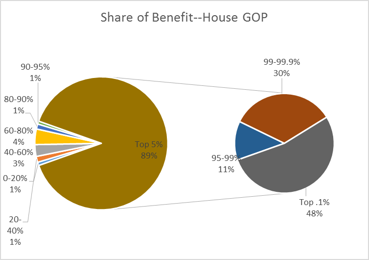Share of Benefit--House GOP