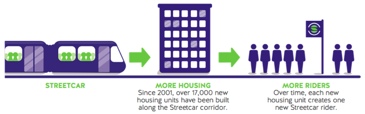 Along Portland's streetcar route, each new housing unit adds a regular streetcar rider
