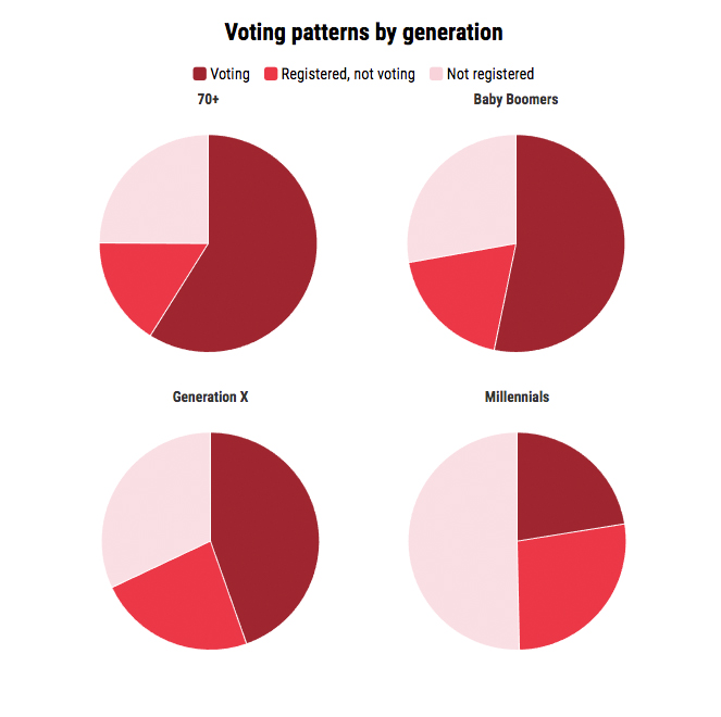 Voting patterns by generation.