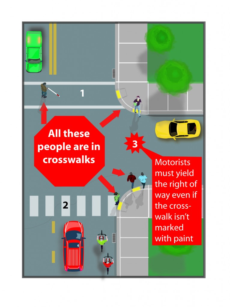 Failure to yield to people in crosswalks is a significant cause of crashes and fatalities. Note, the extension of one sidewalk to another is still a crosswalk, even if there are no pavement markings.