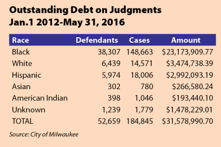 Outstanding Debt on Judgments Jan.1 2012-May 31, 2016
