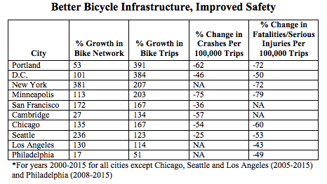 Cities building a lot of bike infrastructure are becoming significantly safer for cycling. Graph: American Public Health Association