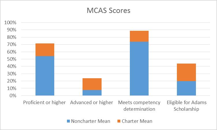 MCAS Scores