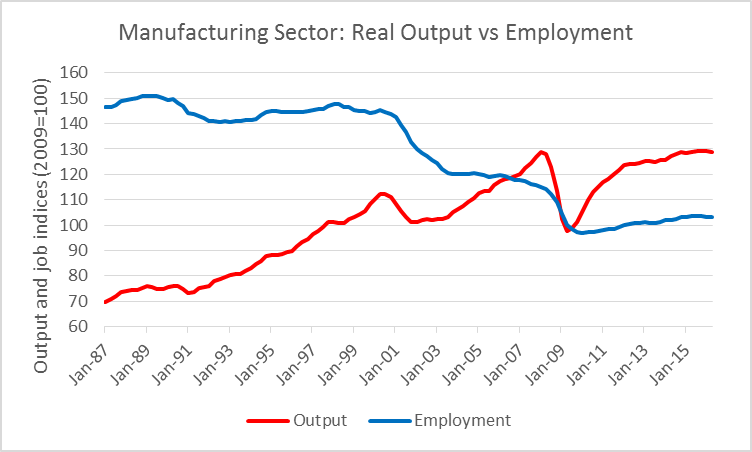 Manufacturing Sector: Real Output vs Employment