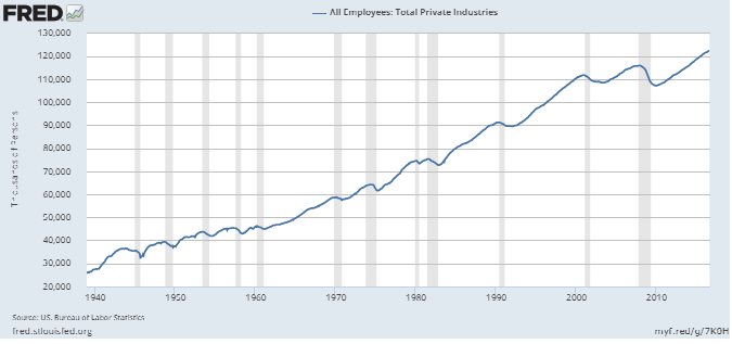 All Employees: Total Private Industries