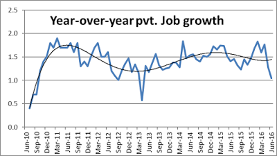 Year-over-year pvt. Job growth.