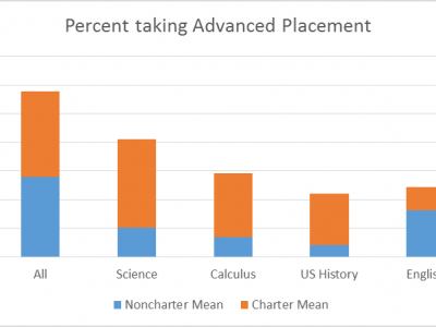 "Data Wonk: Do ""No Excuses"" Charter Schools Work?"