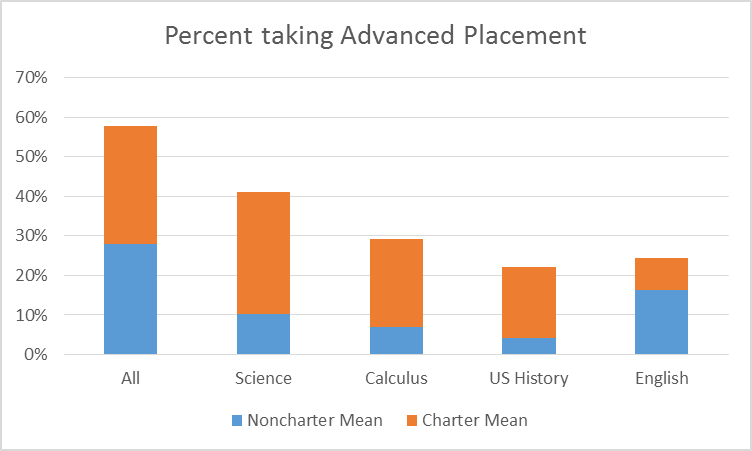 Percent taking Advanced Placement