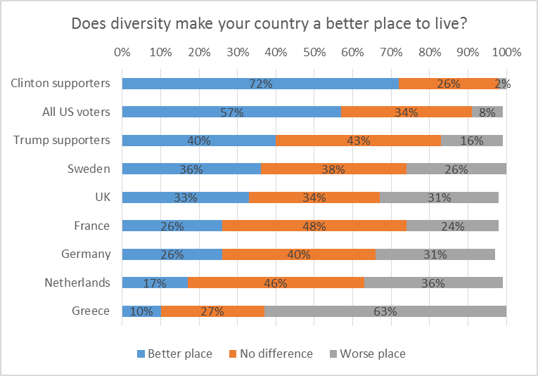 Does diversity make your country a better place to live?