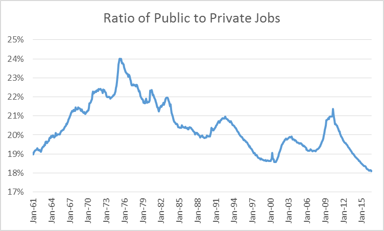 Ratio of Public to Private Jobs
