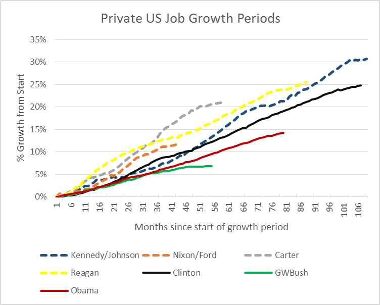 Private US Job Growth Periods