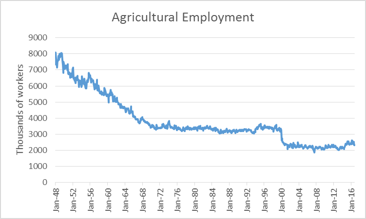 Agricultural Employment
