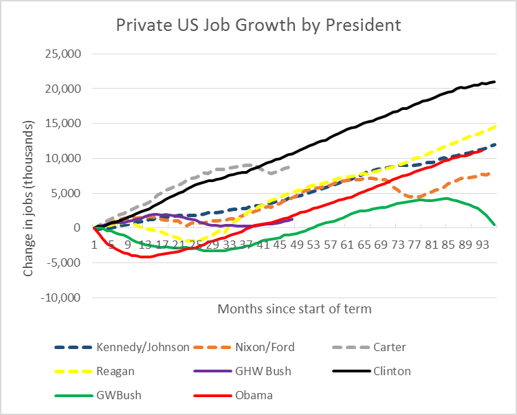 Private US Job Growth by President