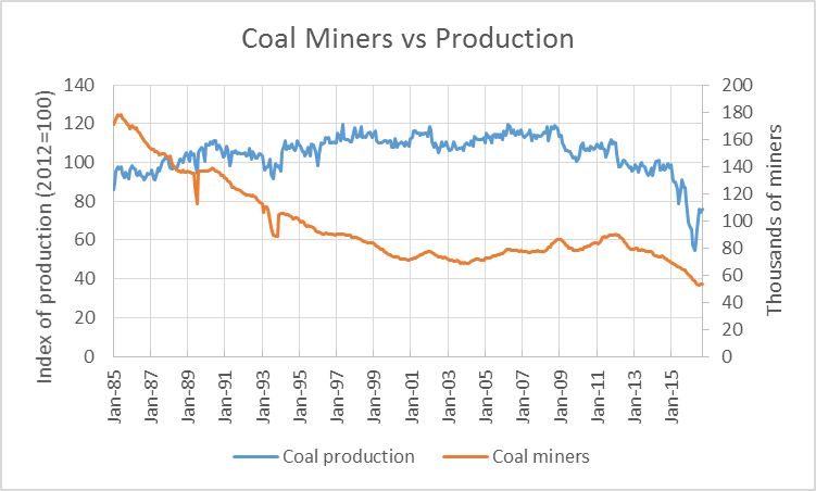 Coal Miners vs Production