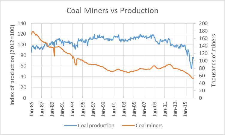 Coal Miners vs Production