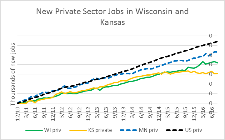 New Private Sector Jobs in Wisconsin, Kansas, Minnesota, and US.