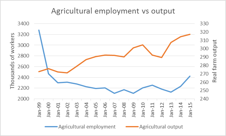 Agricultural employment vs output