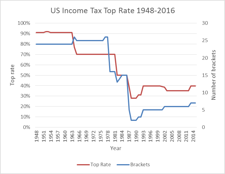 US Income Tax Top Rate 1948-2016