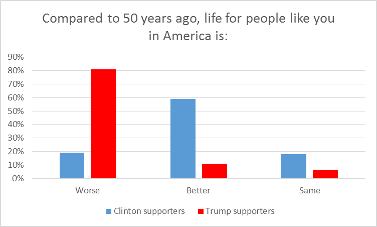 Compared to 50 years ago, life for people like you in America is: