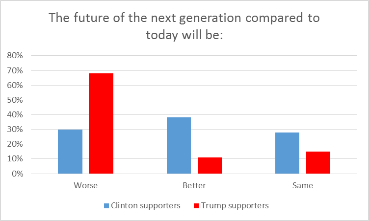 The future of the next generation compared to today will be:
