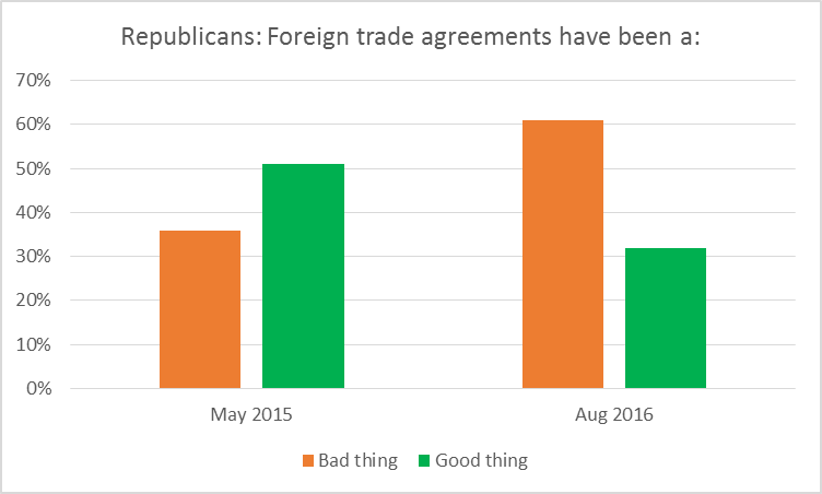 Republicans: Foreign trade agreements have been a: