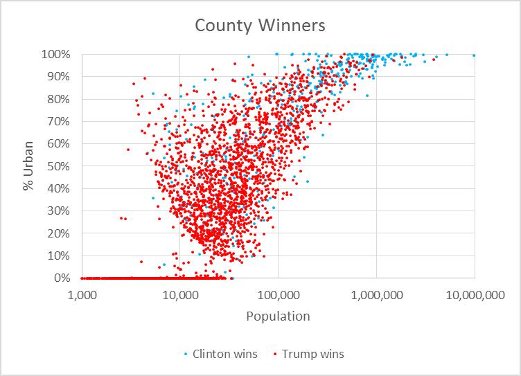 County Winners