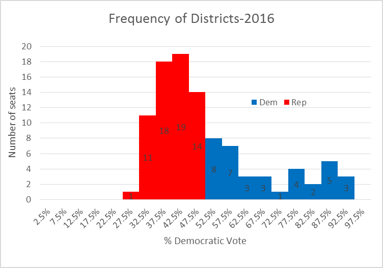 Frequency of Districts-2016