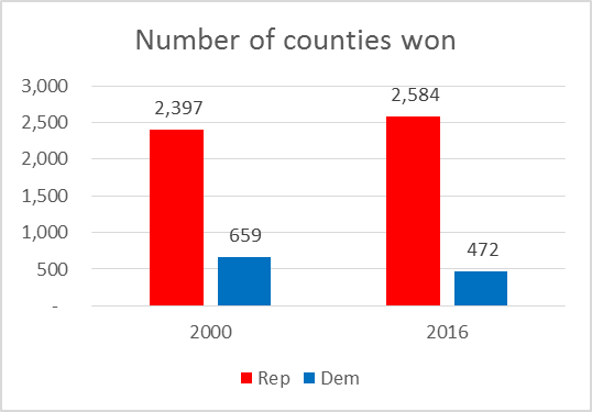Number of counties won